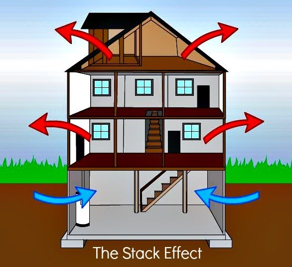 what is the stack effect
